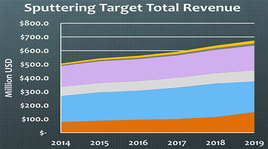 Sputtering target market to exceed $540 million
